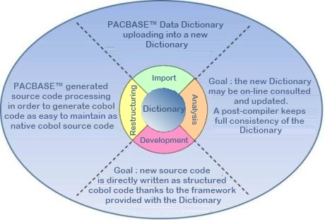 Global schema of Pacbase™ towards Cobol migration using PTF