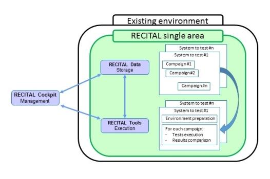 RECITAL: optimized resources