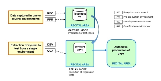 Regression testing with RECITAL