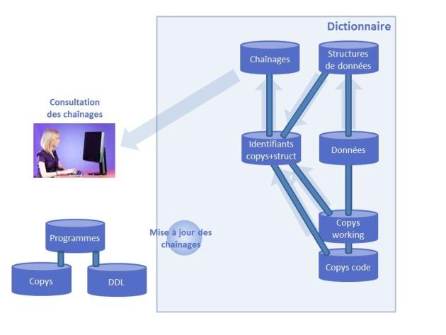 Consultation des chaînages entre rubriques et programmes ou écrans
