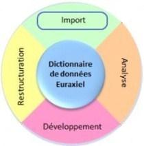 Import des rubriques et segments dans le dictionnaire de données Euraxiel