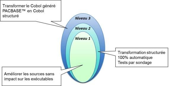 les 3 niveaux de réurbanisation du SI Pacbase (TM) migré