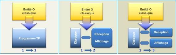 exemple de migration d'une entité O (écran) Pacbase™