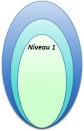 niveau 1 restructuration des sources Cobol générés par Pacbase™