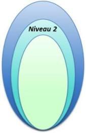 niveau 2 restructuration des sources Cobol générés par Pacbase™