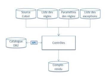 Outil de traitement de contrôle de code